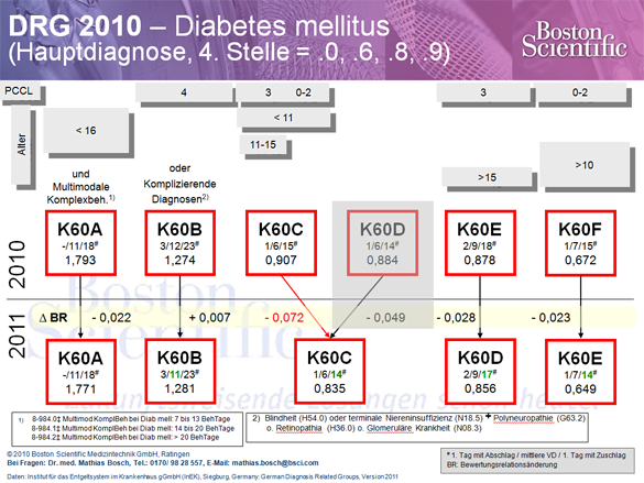 DRG 2010 - Diabetes mellitus
